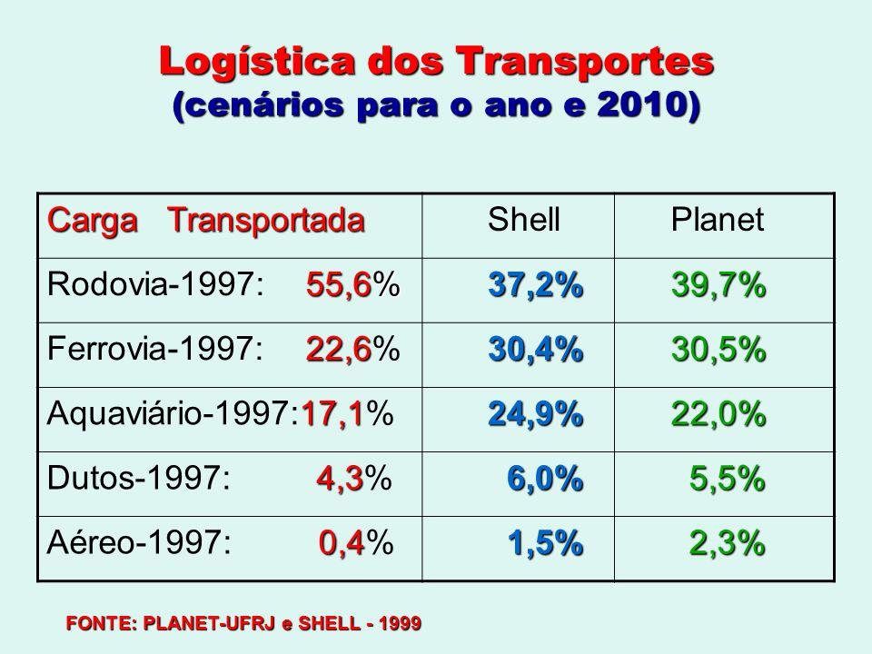 Logística dos Transportes (cenários para o ano e 2010) Carga Transportada Shell Planet 55,6% Rodovia-1997: 55,6% 37,2% 37,2% 39,7% 39,7% 22,6 Ferrovia