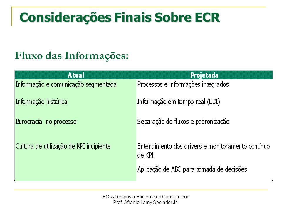 ECR- Resposta Eficiente ao Consumidor Prof. Afranio Lamy Spolador Jr. Considerações Finais Sobre ECR Fluxo das Informações: