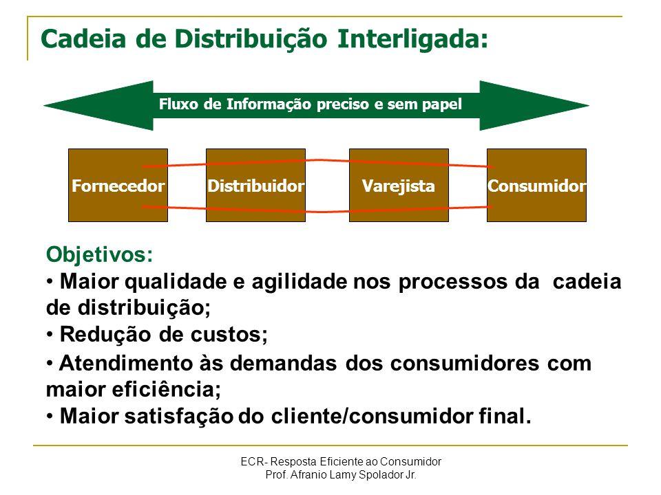 ECR- Resposta Eficiente ao Consumidor Prof. Afranio Lamy Spolador Jr. FornecedorDistribuidorVarejistaConsumidor Fluxo de Informação preciso e sem pape
