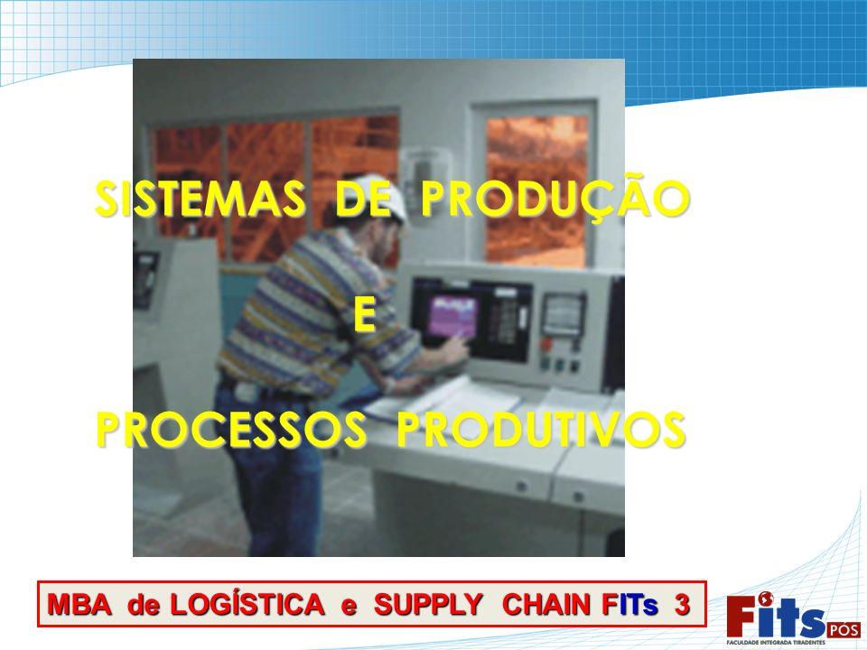 SISTEMAS DE PRODUÇÃO SISTEMAS DE PRODUÇÃO E PROCESSOS PRODUTIVOS PROCESSOS PRODUTIVOS MBA de LOGÍSTICA e SUPPLY CHAIN FITs 3