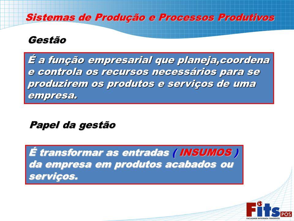 Sistemas de Produção e Processos Produtivos Gestão É a função empresarial que planeja,coordena e controla os recursos necessários para se produzirem o