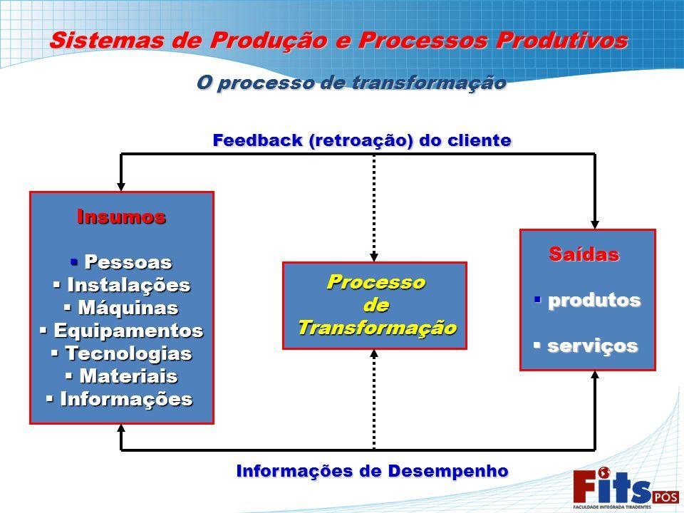Sistemas de Produção e Processos Produtivos O processo de transformação Insumos Pessoas Pessoas Instalações Instalações Máquinas Máquinas Equipamentos