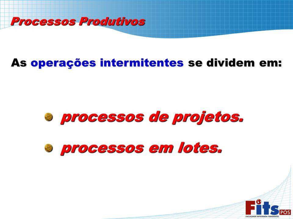 Processos Produtivos As operações intermitentes se dividem em: processos de projetos. processos de projetos. processos em lotes. processos em lotes.