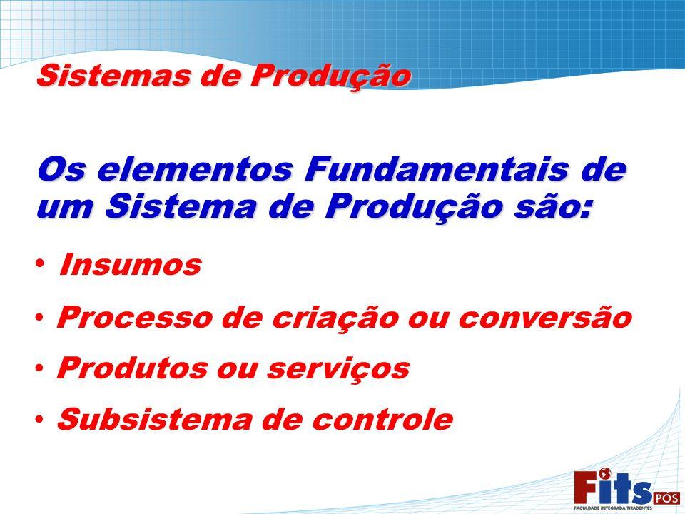 Sistemas de Produção Os elementos Fundamentais de um Sistema de Produção são: Insumos Processo de criação ou conversão Produtos ou serviços Subsistema