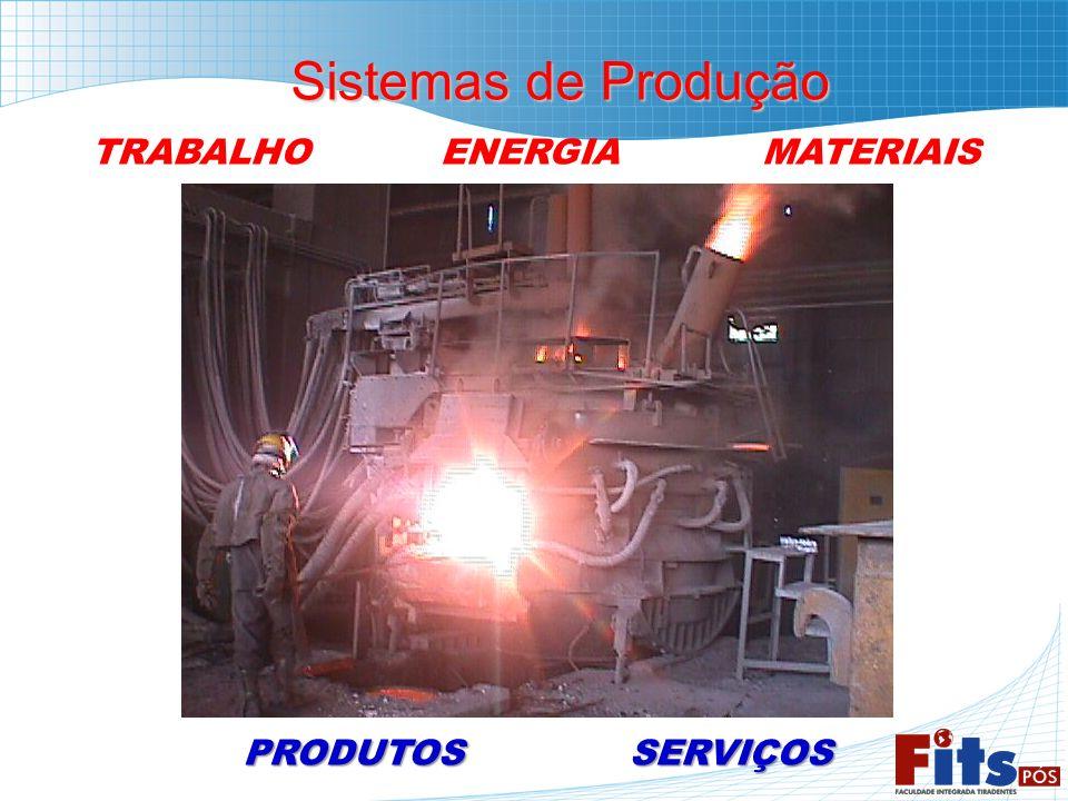 Sistemas de Produção Sistemas de Produção TRABALHO ENERGIA MATERIAISPRODUTOSSERVIÇOS