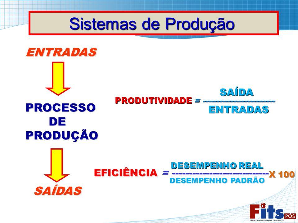 Sistemas de Produção Sistemas de Produção ENTRADASPROCESSO DE DEPRODUÇÃO SAÍDAS SAÍDAS PRODUTIVIDADE = -------------------------- SAÍDA ENTRADAS EFICI