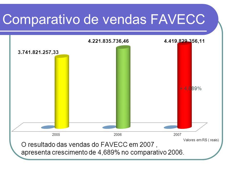 Comparativo de vendas FAVECC