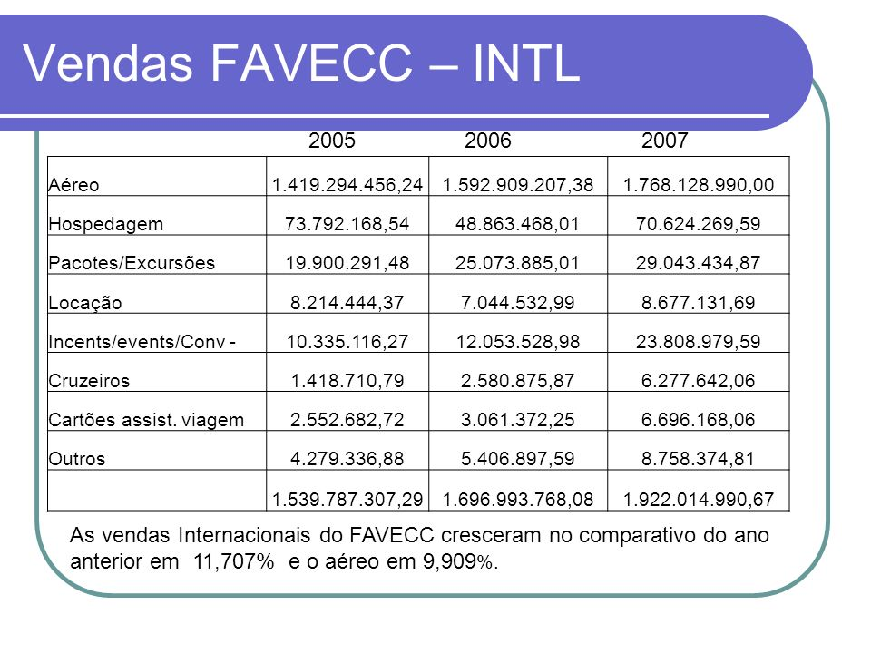 Vendas FAVECC – INTL. Aéreo1.419.294.456,241.592.909.207,381.768.128.990,00 Hospedagem73.792.168,5448.863.468,0170.624.269,59 Pacotes/Excursões19.900.