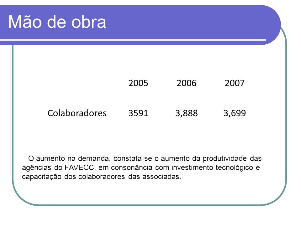 Mão de obra 200520062007 Colaboradores35913,8883,699 O aumento na demanda, constata-se o aumento da produtividade das agências do FAVECC, em consonânc