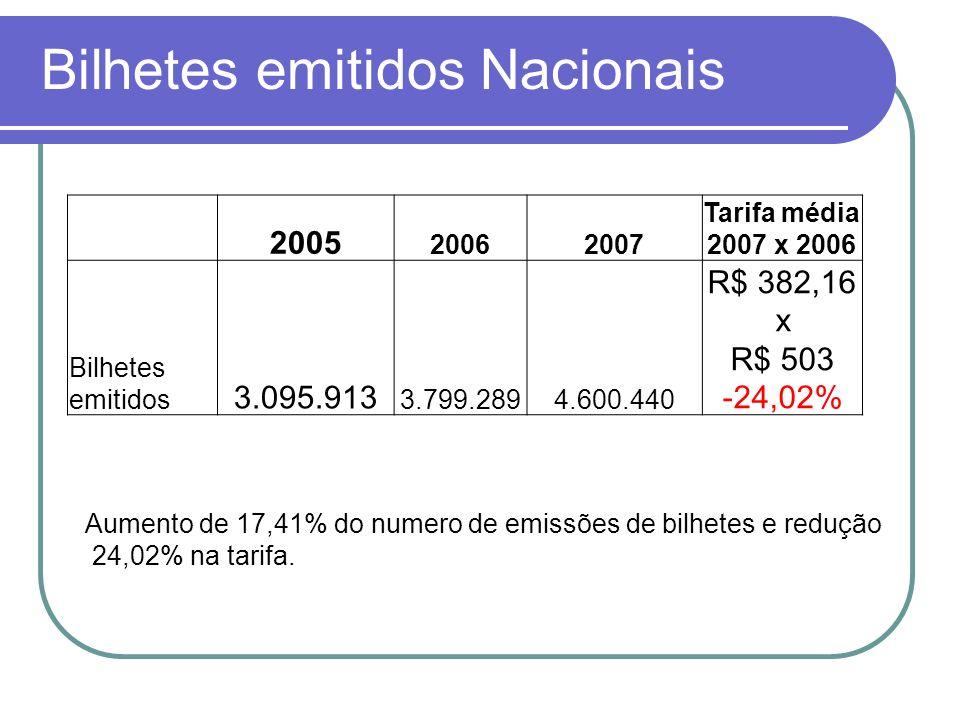 Bilhetes emitidos INTL 200520062007 Media 2007x 2006 Bilhetes emitidos 489.259622.605778.827 R$2.270,25 x R$ 2.558,46 -11,26% Crescimento em 20,05% no volume de emissão de bilhetes e diminuição 11,26% no valor da tarifa aérea.