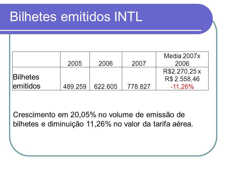 Bilhetes emitidos INTL 200520062007 Media 2007x 2006 Bilhetes emitidos 489.259622.605778.827 R$2.270,25 x R$ 2.558,46 -11,26% Crescimento em 20,05% no