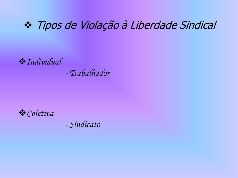 Tipos de Violação à Liberdade Sindical Individual - Trabalhador Coletiva - Sindicato