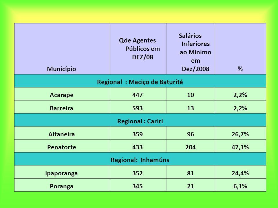 Município Qde Agentes Públicos em DEZ/08 Salários Inferiores ao Mínimo em Dez/2008% Regional : Maciço de Baturité Acarape447102,2% Barreira593132,2% R