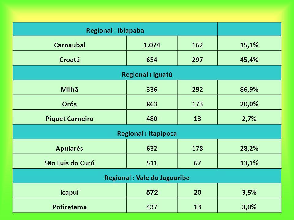 Regional : Ibiapaba Carnaubal1.07416215,1% Croatá65429745,4% Regional : Iguatú Milhã33629286,9% Orós86317320,0% Piquet Carneiro480132,7% Regional : It