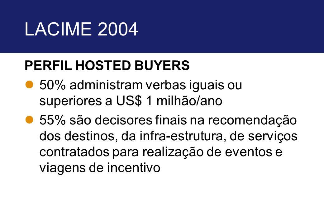 LACIME 2004 PERFIL HOSTED BUYERS l50% administram verbas iguais ou superiores a US$ 1 milhão/ano l55% são decisores finais na recomendação dos destino