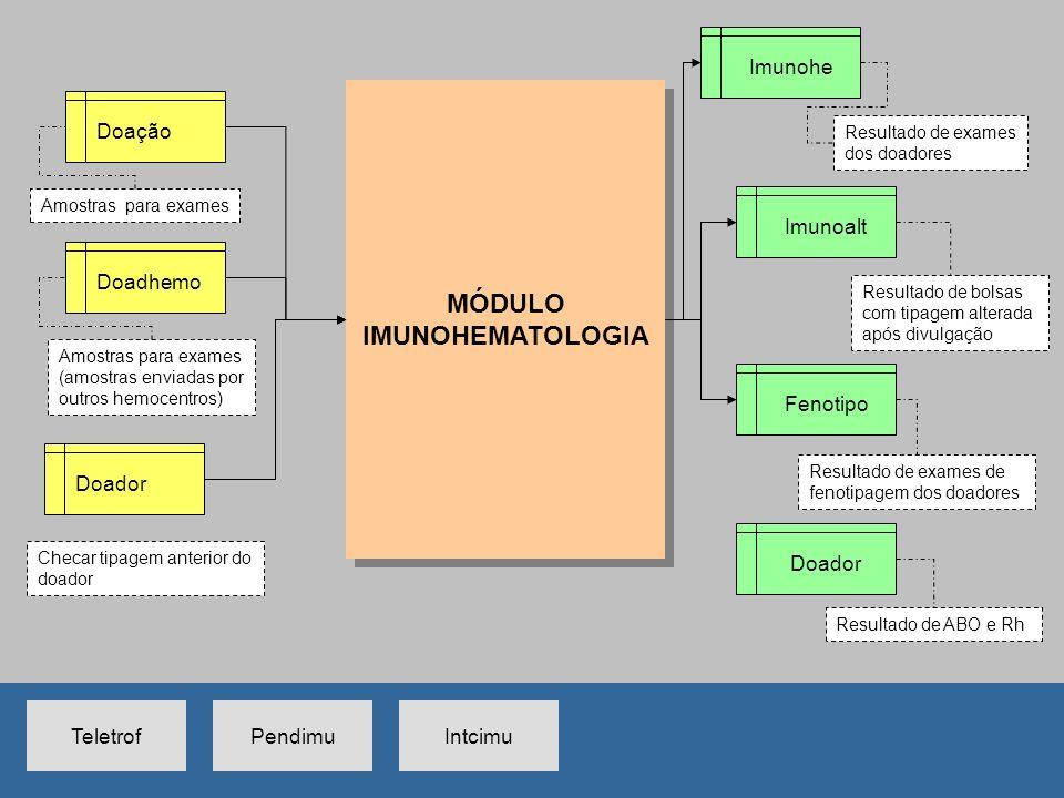 MÓDULO IMUNOHEMATOLOGIA MÓDULO IMUNOHEMATOLOGIA Imunohe Doação Doadhemo Imunoalt Fenotipo Amostras para exames (amostras enviadas por outros hemocentr