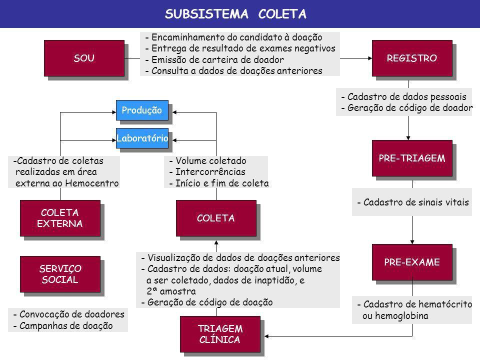 SUBSISTEMA COLETA SOU REGISTRO PRE-TRIAGEM TRIAGEM CLÍNICA TRIAGEM CLÍNICA COLETA PRE-EXAME - Encaminhamento do candidato à doação - Entrega de result