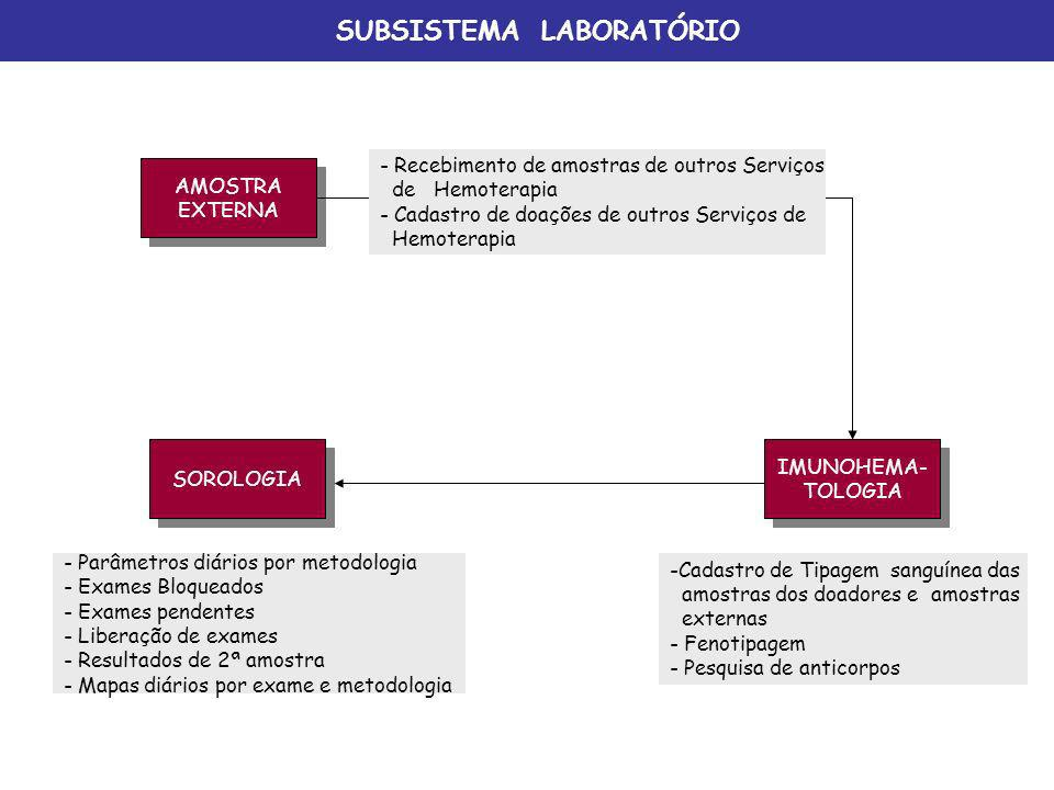 SUBSISTEMA LABORATÓRIO AMOSTRA EXTERNA AMOSTRA EXTERNA IMUNOHEMA- TOLOGIA IMUNOHEMA- TOLOGIA SOROLOGIA - Recebimento de amostras de outros Serviços de