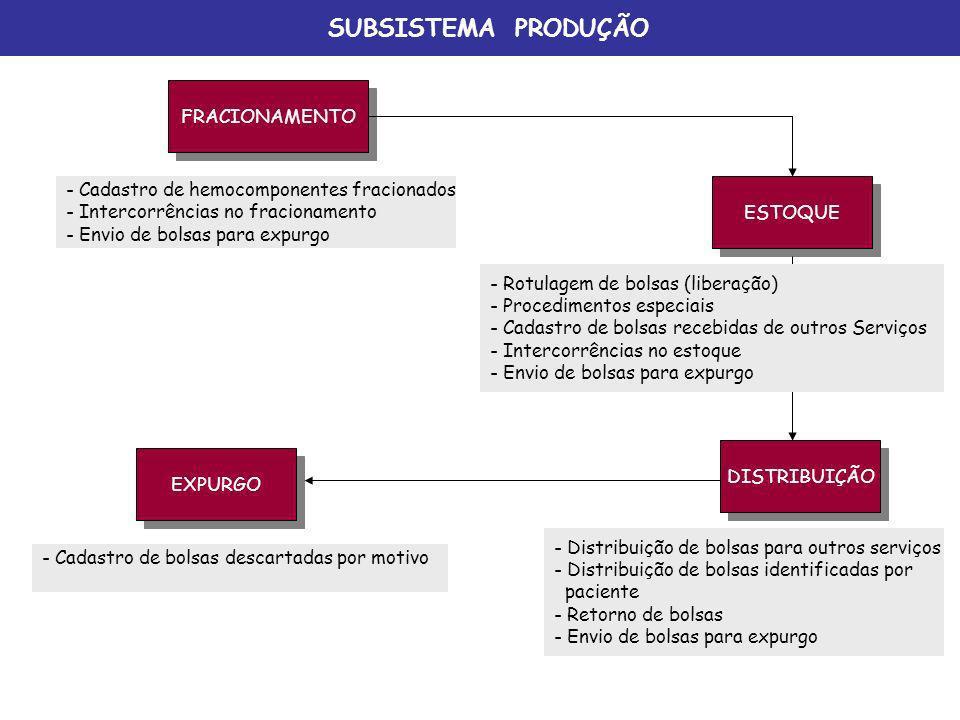 SUBSISTEMA PRODUÇÃO FRACIONAMENTO ESTOQUE DISTRIBUIÇÃO - Cadastro de hemocomponentes fracionados - Intercorrências no fracionamento - Envio de bolsas