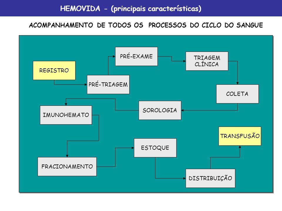 UTILIZAÇÃO DE CÓDIGO DE BARRAS EM TODOS OS PROCESSOS HEMOVIDA - (principais características)