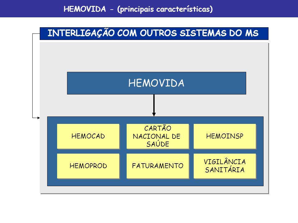 INTERLIGAÇÃO COM OUTROS SISTEMAS DO MS HEMOPROD FATURAMENTO VIGILÂNCIA SANITÁRIA VIGILÂNCIA SANITÁRIA HEMOCAD CARTÃO NACIONAL DE SAÚDE CARTÃO NACIONAL