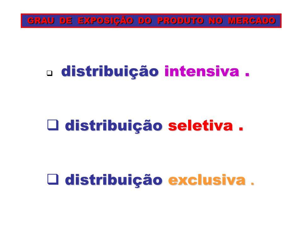 GRAU DE EXPOSIÇÃO DO PRODUTO NO MERCADO GRAU DE EXPOSIÇÃO DO PRODUTO NO MERCADO distribuiçãointensiva. distribuição intensiva. distribuiçãoseletiva. d