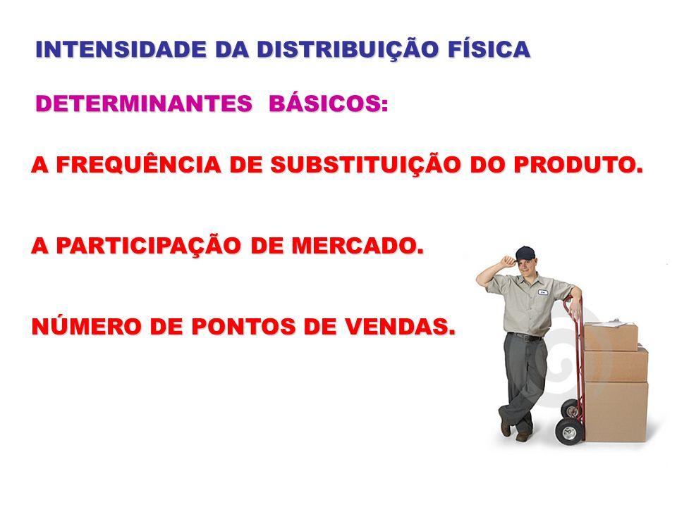 INTENSIDADE DA DISTRIBUIÇÃO FÍSICA DETERMINANTES BÁSICOS DETERMINANTES BÁSICOS: A FREQUÊNCIA DE SUBSTITUIÇÃO DO PRODUTO. A PARTICIPAÇÃO DE MERCADO. NÚ