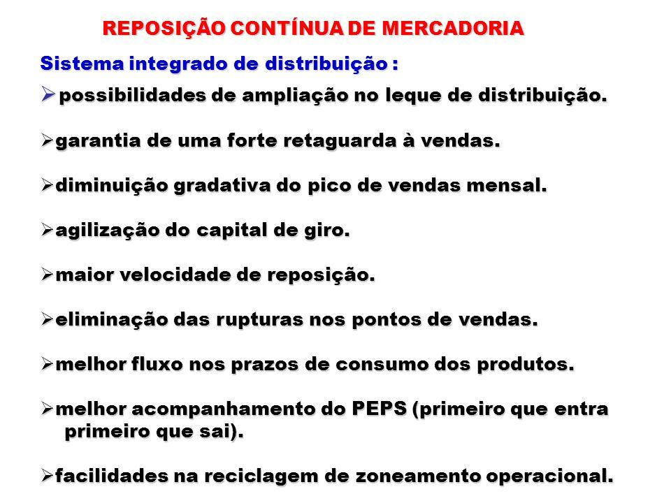 REPOSIÇÃO CONTÍNUA DE MERCADORIA Sistema integrado de distribuição : possibilidades de ampliação no leque de distribuição. possibilidades de ampliação