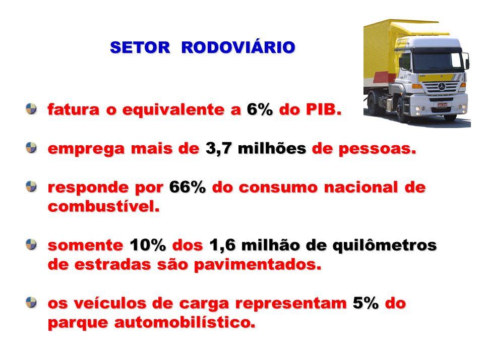 SETOR RODOVIÁRIO fatura o equivalente a 6% do PIB. fatura o equivalente a 6% do PIB. emprega mais de 3,7 milhões de pessoas. emprega mais de 3,7 milhõ