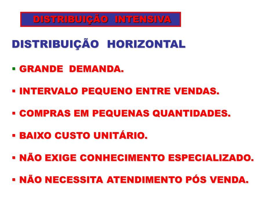 EMPRESA COM POUCOS CLIENTES E POUCOS PRODUTOS ( BAIXA FREQUÊNCIA DE RECOMPRA DISTRIBUIÇÃO FÍSICA POUCO INTENSA ) DISTRIBUIÇÃO FÍSICA POUCO INTENSA ) EMPRESA COM MUITOS CLIENTES E VARIEDADE DE PRODUTOS ( ALTA FREQUÊNCIA DE RECOMPRA DISTRIBUIÇÃO FÍSICA MUITO INTENSA ) DISTRIBUIÇÃO FÍSICA MUITO INTENSA ) INTENSIDADE DA DISTRIBUIÇÃO FÍSICA DETERMINANTES BÁSICOS DETERMINANTES BÁSICOS: