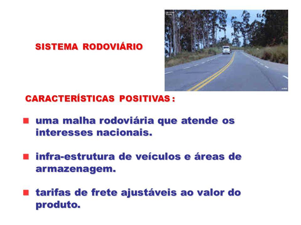 SISTEMA RODOVIÁRIO CARACTERÍSTICAS POSITIVAS : uma malha rodoviária que atende os uma malha rodoviária que atende os interesses nacionais. interesses