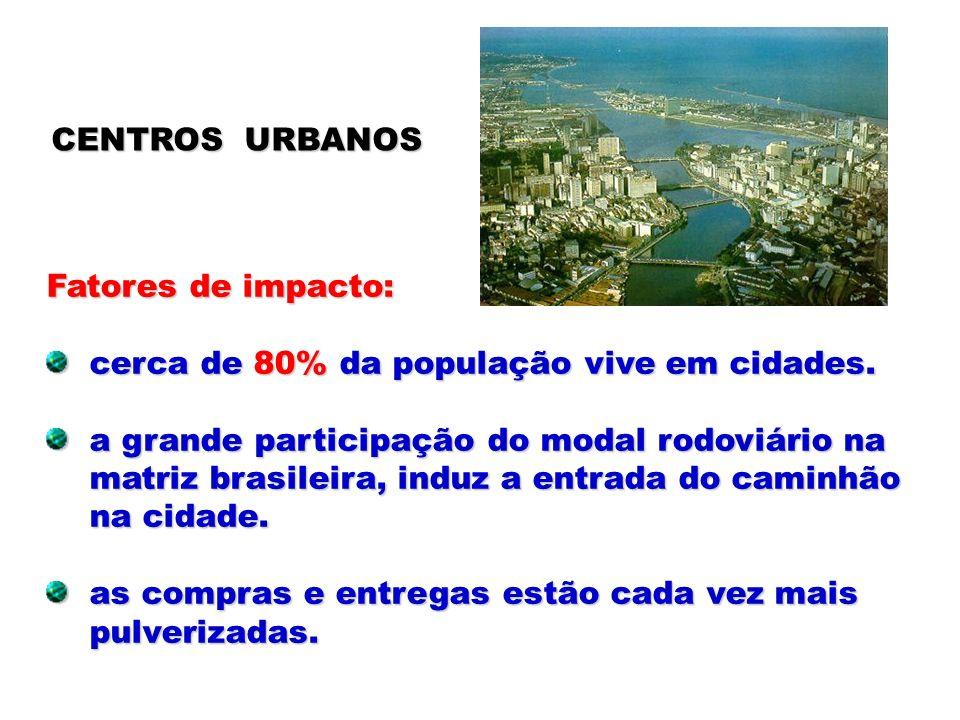 CENTROS URBANOS Fatores de impacto: cerca de 80% da população vive em cidades. cerca de 80% da população vive em cidades. a grande participação do mod