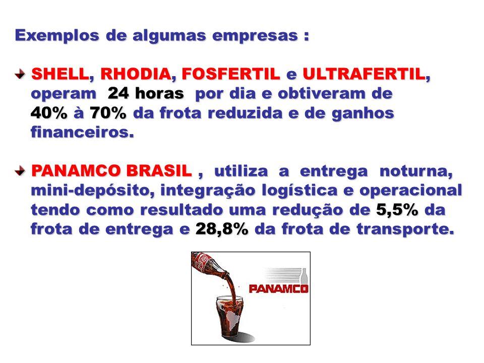 Exemplos de algumas empresas : SHELL, RHODIA, FOSFERTIL e ULTRAFERTIL, SHELL, RHODIA, FOSFERTIL e ULTRAFERTIL, operam 24 horas por dia e obtiveram de