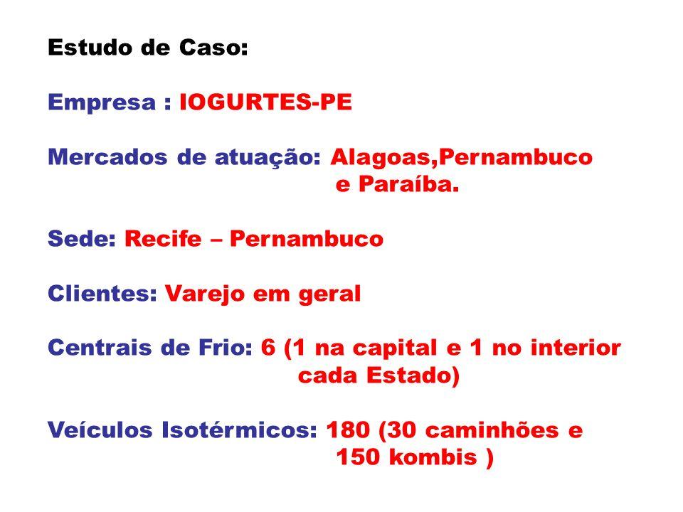 Estudo de Caso: Empresa : IOGURTES-PE Mercados de atuação: Alagoas,Pernambuco e Paraíba. Sede: Recife – Pernambuco Clientes: Varejo em geral Centrais