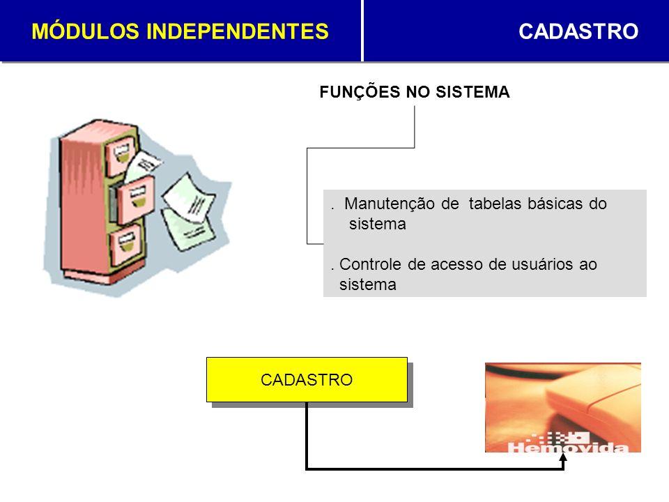 MÓDULOS INDEPENDENTES CADASTRO. Manutenção de tabelas básicas do sistema. Controle de acesso de usuários ao sistema FUNÇÕES NO SISTEMA CADASTRO