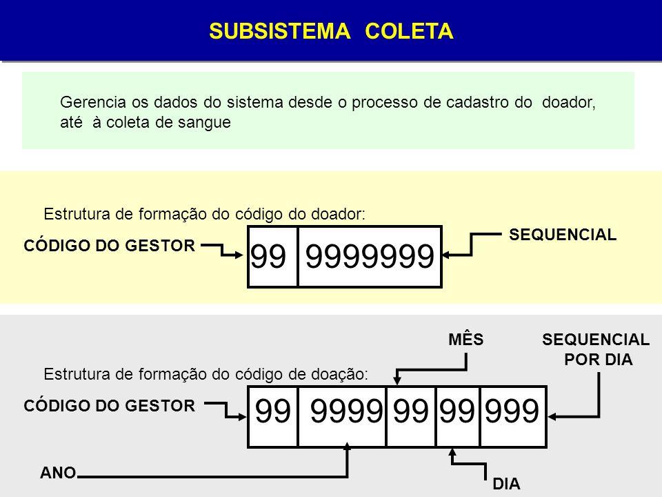 SUBSISTEMA COLETA Gerencia os dados do sistema desde o processo de cadastro do doador, até à coleta de sangue Estrutura de formação do código do doado