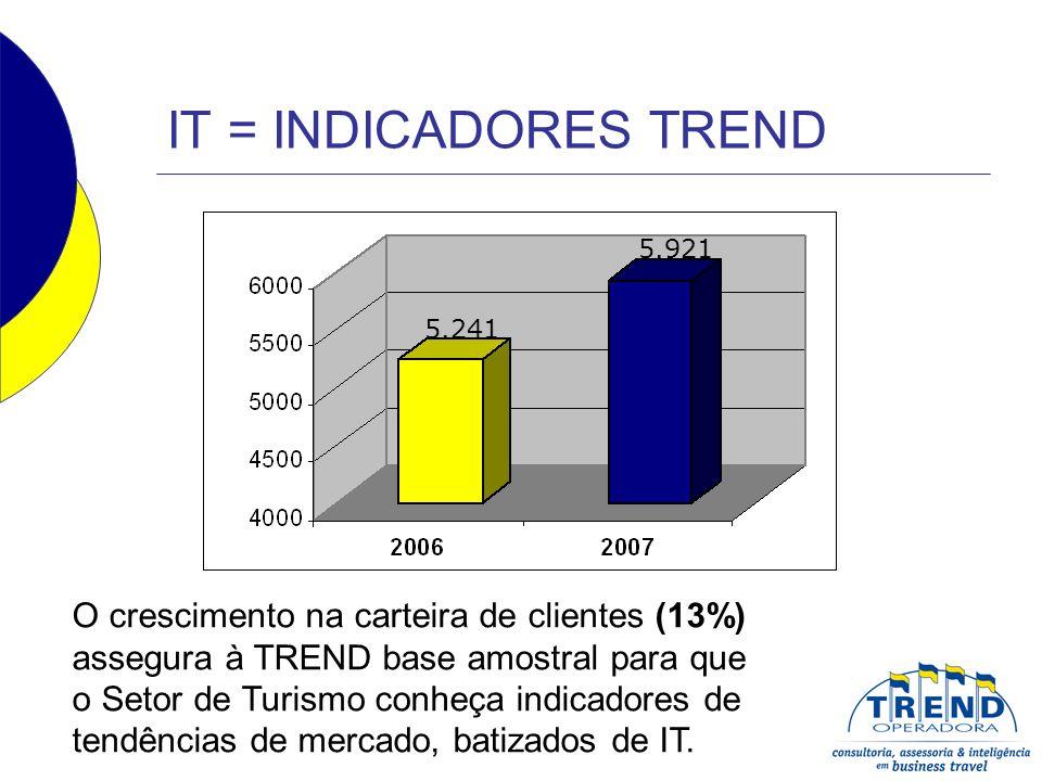 IT = INDICADORES TREND O crescimento na carteira de clientes (13%) assegura à TREND base amostral para que o Setor de Turismo conheça indicadores de t