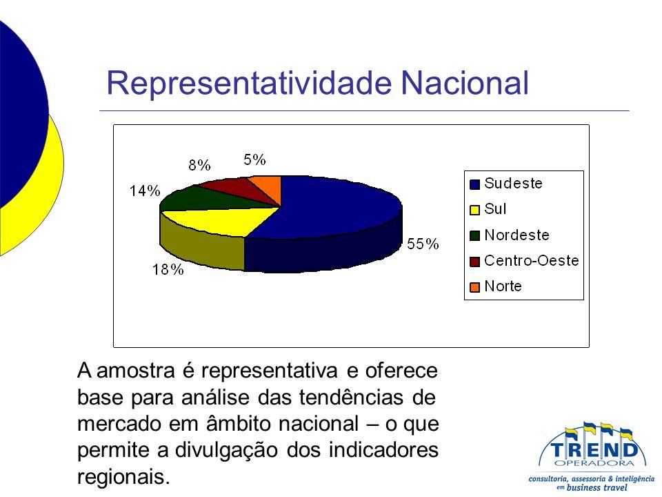 Representatividade Nacional A amostra é representativa e oferece base para análise das tendências de mercado em âmbito nacional – o que permite a divu