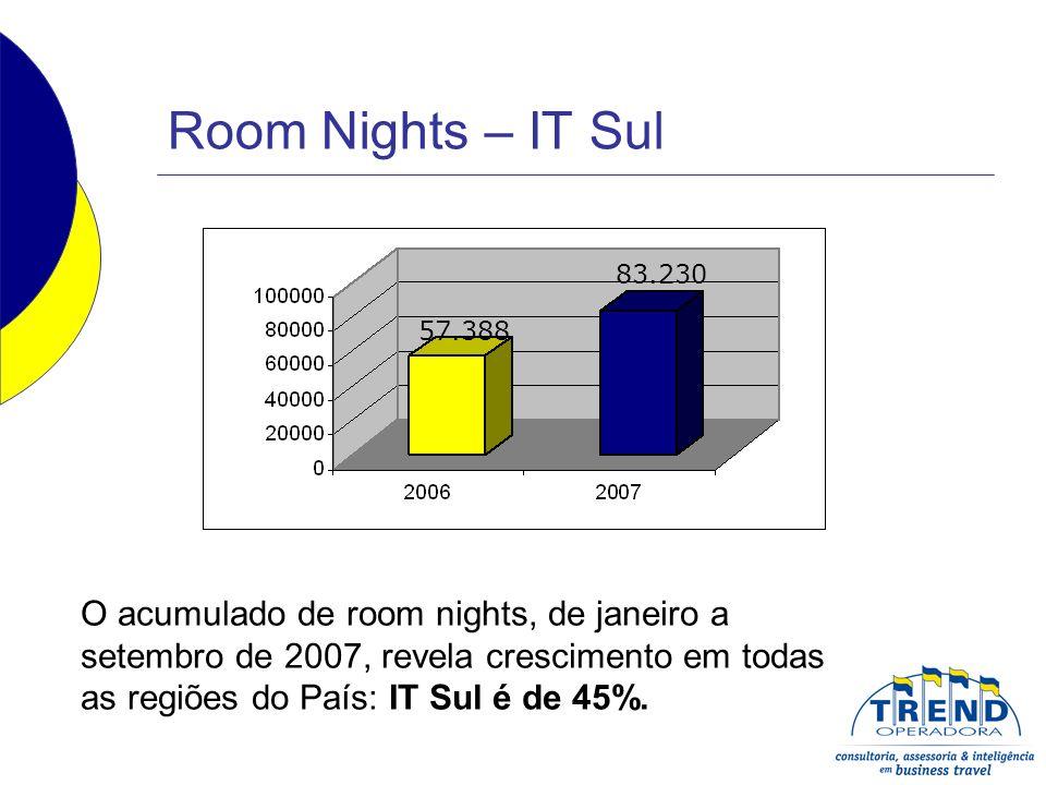 Room Nights – IT Sul O acumulado de room nights, de janeiro a setembro de 2007, revela crescimento em todas as regiões do País: IT Sul é de 45%. 57.38