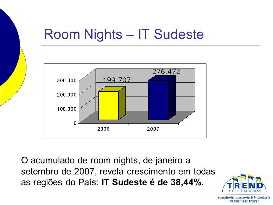 Room Nights – IT Sudeste O acumulado de room nights, de janeiro a setembro de 2007, revela crescimento em todas as regiões do País: IT Sudeste é de 38