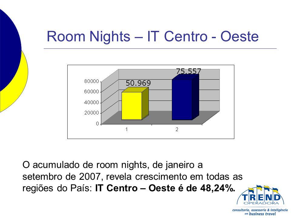 Room Nights – IT Centro - Oeste O acumulado de room nights, de janeiro a setembro de 2007, revela crescimento em todas as regiões do País: IT Centro –