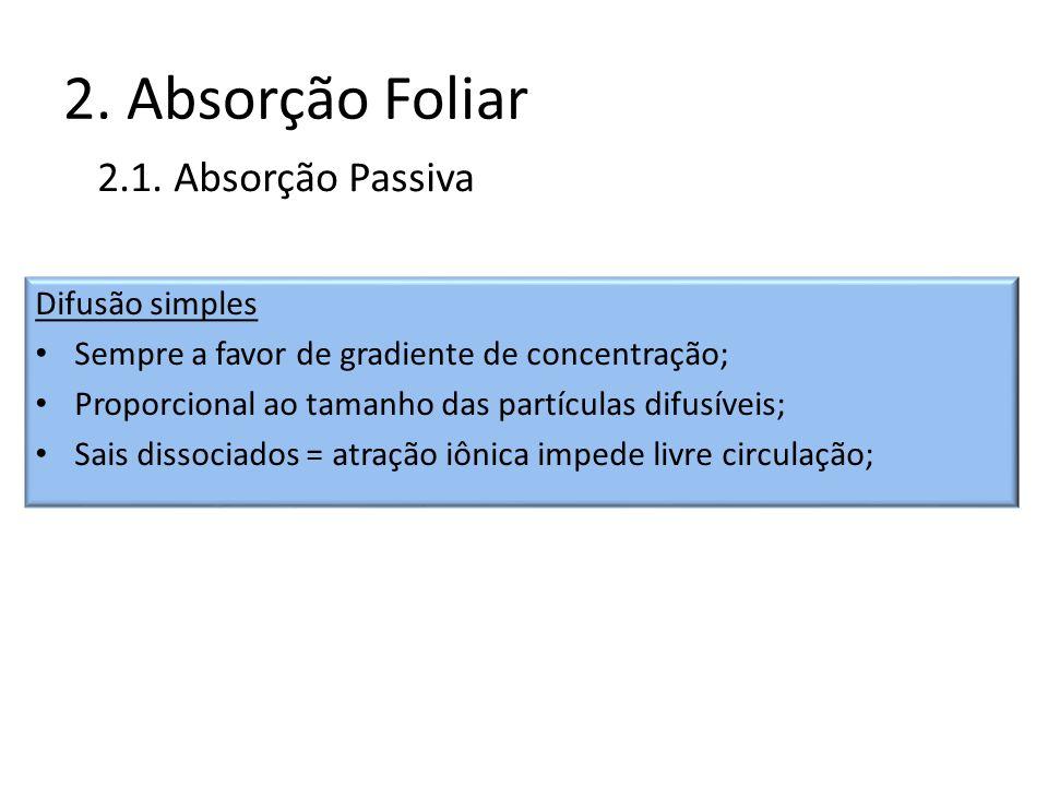 2. Absorção Foliar Difusão simples Sempre a favor de gradiente de concentração; Proporcional ao tamanho das partículas difusíveis; Sais dissociados =