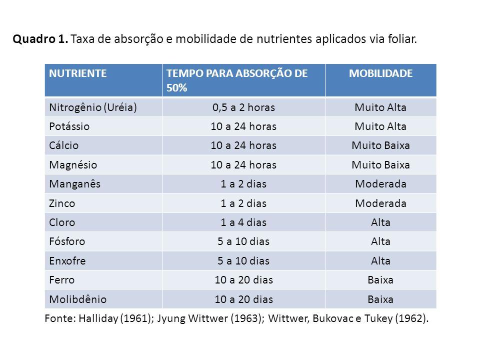 NUTRIENTETEMPO PARA ABSORÇÃO DE 50% MOBILIDADE Nitrogênio (Uréia)0,5 a 2 horasMuito Alta Potássio10 a 24 horasMuito Alta Cálcio10 a 24 horasMuito Baix