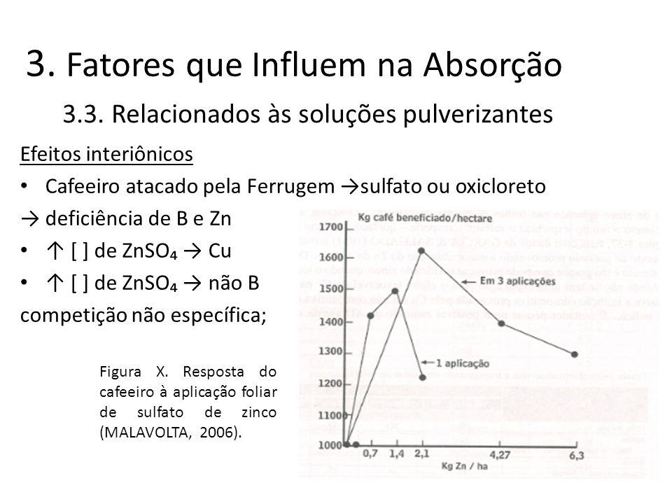 Efeitos interiônicos Cafeeiro atacado pela Ferrugem sulfato ou oxicloreto deficiência de B e Zn [ ] de ZnSO Cu [ ] de ZnSO não B competição não especí
