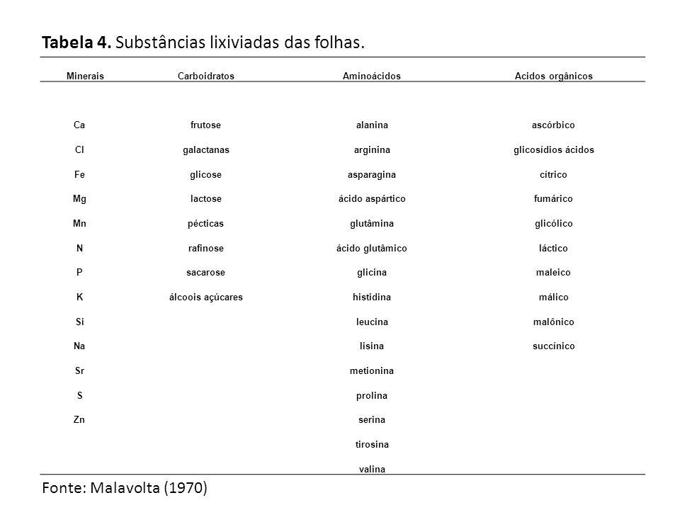 Tabela 4. Substâncias lixiviadas das folhas. MineraisCarboidratosAminoácidosAcidos orgânicos Cafrutosealaninaascórbico Clgalactanasargininaglicosídios