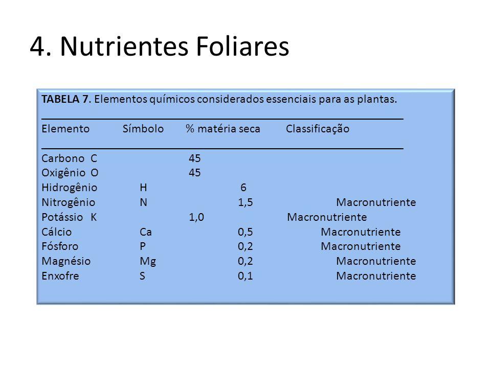 4. Nutrientes Foliares TABELA 7. Elementos químicos considerados essenciais para as plantas. _________________________________________________________