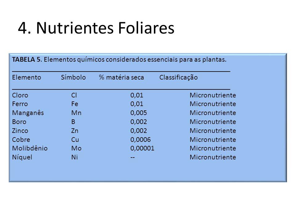 4. Nutrientes Foliares TABELA 5. Elementos químicos considerados essenciais para as plantas. _________________________________________________________