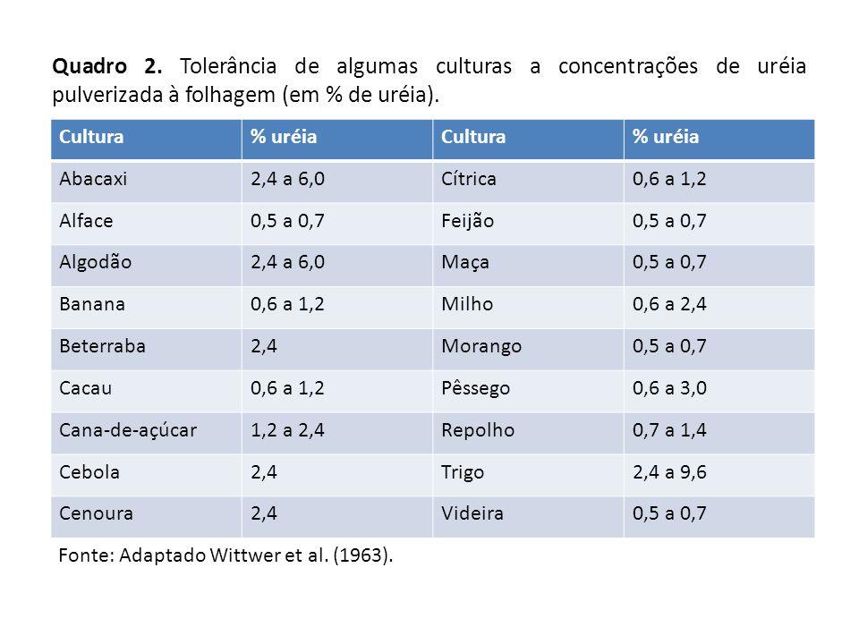Quadro 2. Tolerância de algumas culturas a concentrações de uréia pulverizada à folhagem (em % de uréia). Cultura% uréiaCultura% uréia Abacaxi2,4 a 6,