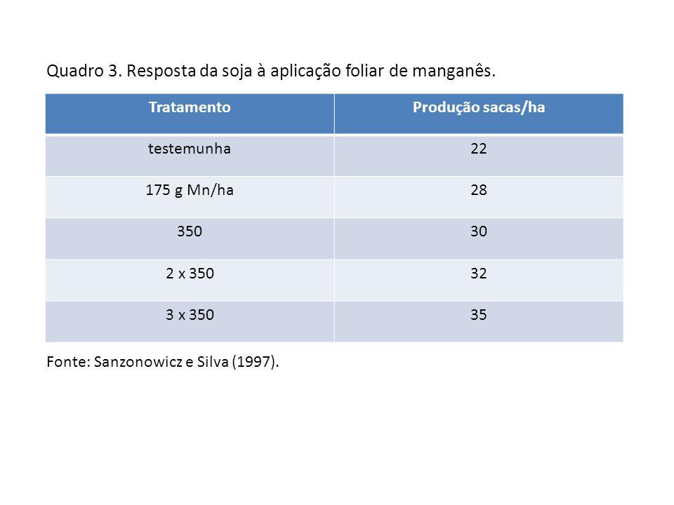 Quadro 3. Resposta da soja à aplicação foliar de manganês. TratamentoProdução sacas/ha testemunha22 175 g Mn/ha28 35030 2 x 35032 3 x 35035 Fonte: San