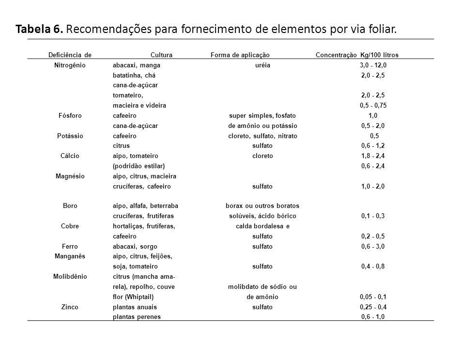 Tabela 6. Recomendações para fornecimento de elementos por via foliar. Deficiência deCulturaForma de aplicaçãoConcentração Kg/100 litros Nitrogênioaba